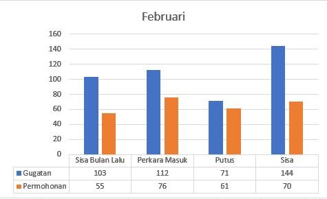 Statistik Perkara Februari 2021