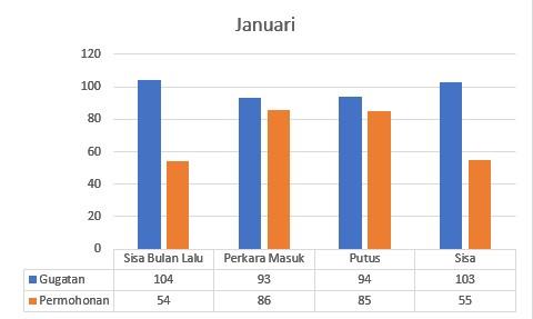 Statistik Perkara Januari 2021