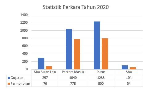 Statistik Perkara Tahun 2020