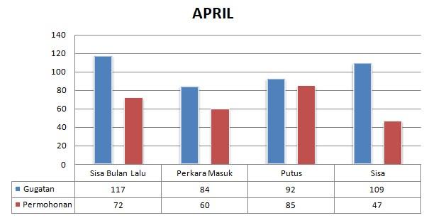 Statistik Perkara April 2021