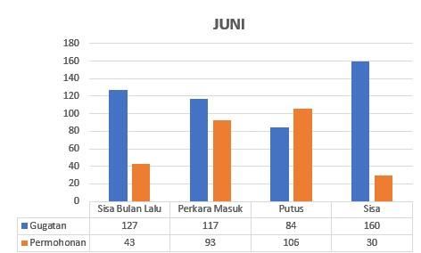 Statistik Perkara Jun 2021